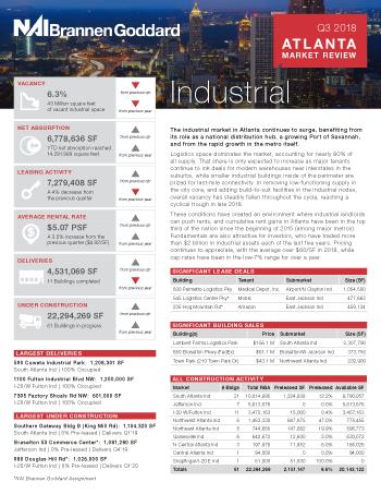 Atlanta Industrial Market Review