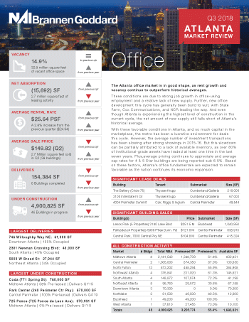 Atlanta Office Market Review
